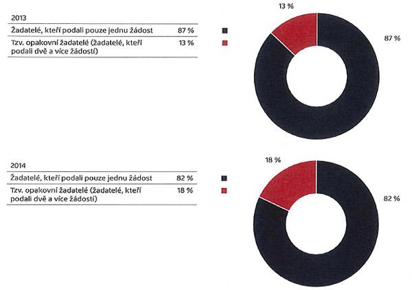 Procentuální podíl opakovaných žadatelů na celkovém počtu žadatelů vletech 2013 a2014
