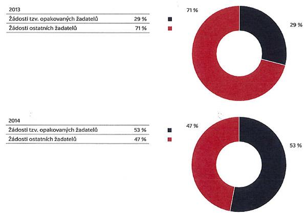 Procentuální podíl opakovaných žadatelů na celkovém počtu žádostí vletech 2013 a2014