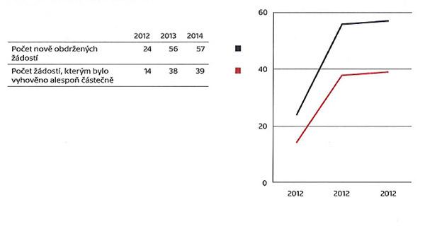 Poskytování informací vletech 2012–2014