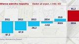 Rekordní přebytek rozpočtu