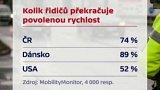 Neukáznění řidiči v Česku