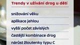 Drogy a alkohol mezi mladistvými