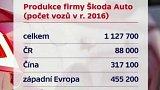 Produkce firmy Škoda Auto