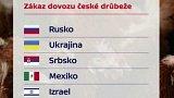 Obava z českého dovozu drůbeže