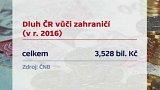 Zahraniční dluh Česka