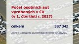 Výroba osobních aut v ČR