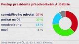 Politická krize v ČR