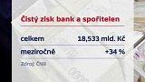 Čistý zisk bank a spořitelen