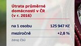 Útraty průměrné domácnosti v ČR