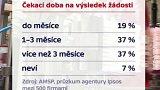 Dotace EU 2014–2020