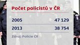 Počty policistů a jejich platy