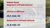 Státní fond dopravní infrastruktury