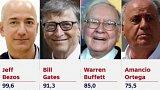 Světoví miliardáři