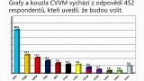 Předvolební průzkumy a novinářské chyby