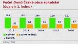 Počet členů České obce sokolské