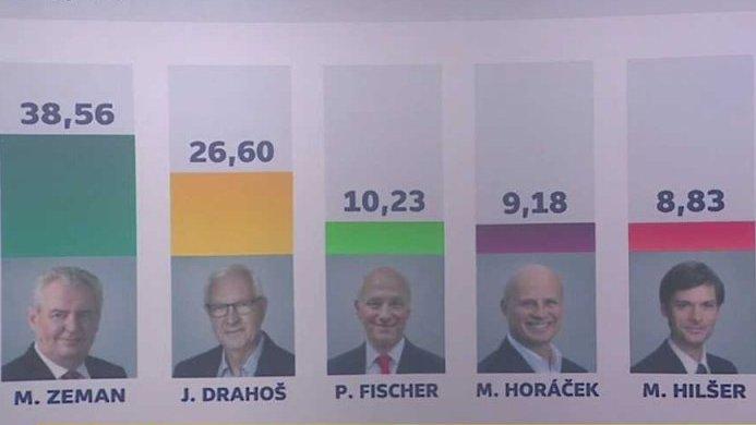 Volba prezidenta: Volební studio České televize