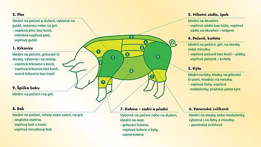 Členění vepřového masa